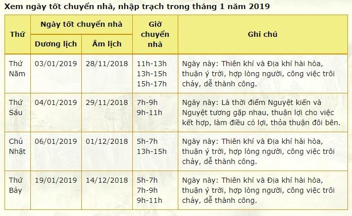 Xem ngày đẹp chuyển nhà tháng 12 âm, tháng 1/2019